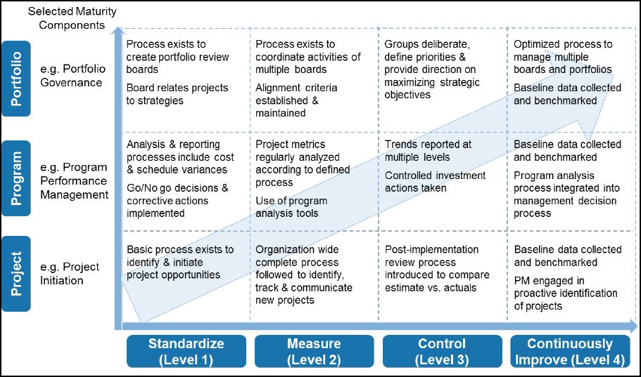 Image result for project management maturity model levels