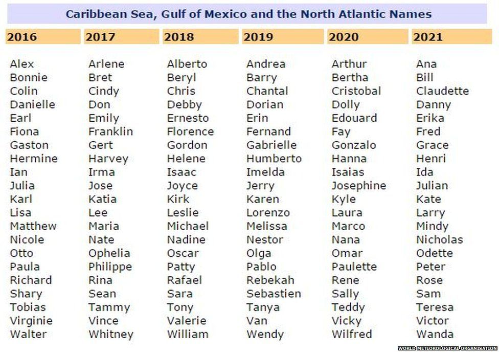 Hurricane Name List 2020.The Storm Hurricane And Cyclone Names That Have Been