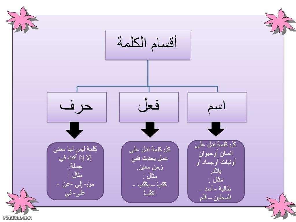 Image Result For قواعد اللغة العربية اقسام الكلام Learn Arabic Language Arabic Worksheets Learning Arabic