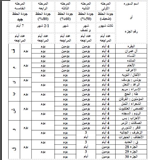 جدول الحفظ والمراجعة للقرآن الكريم Quran Book Islam Facts Islam Quran