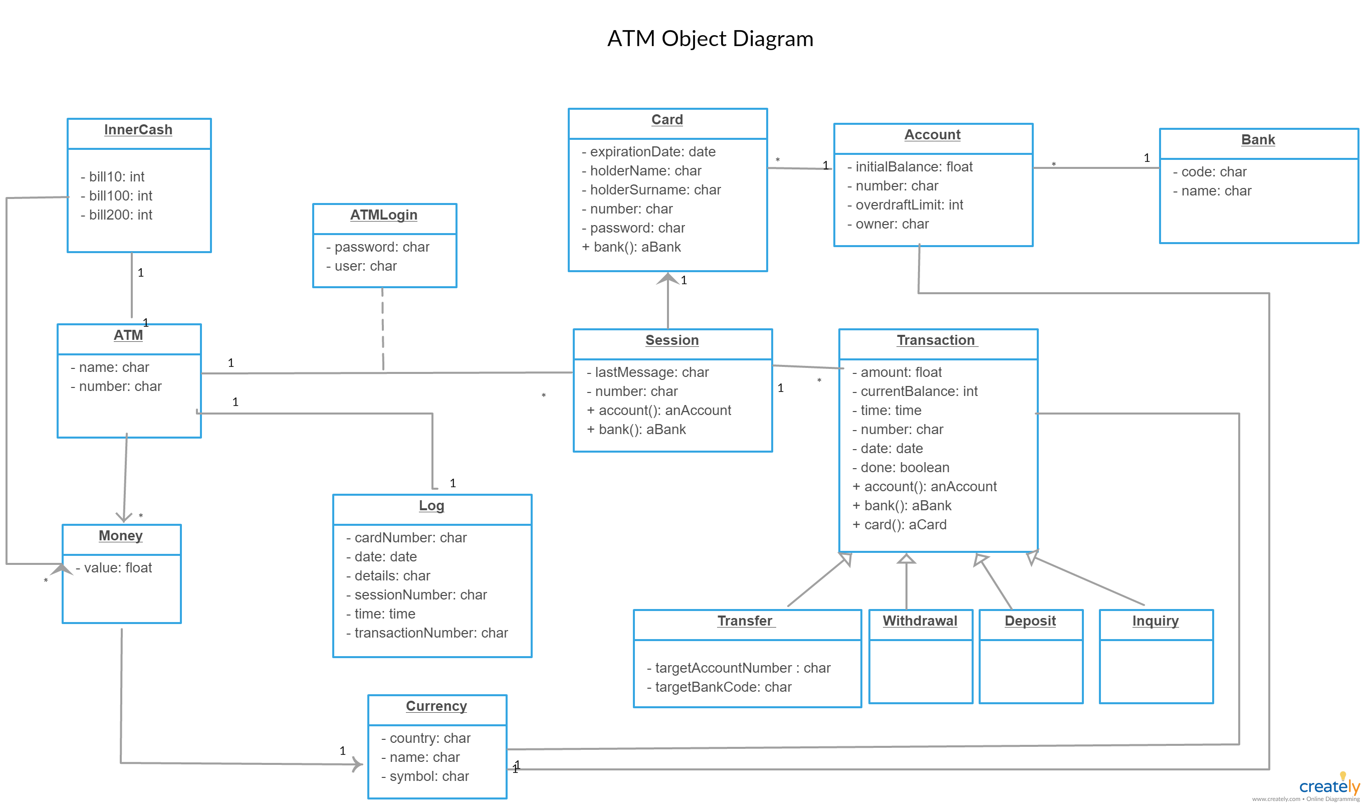 Pin On Uml Object Diagram Examples