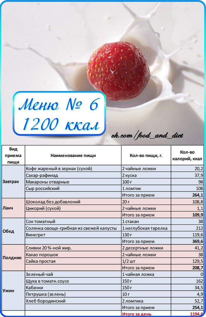 Диете с подсчетом калорий