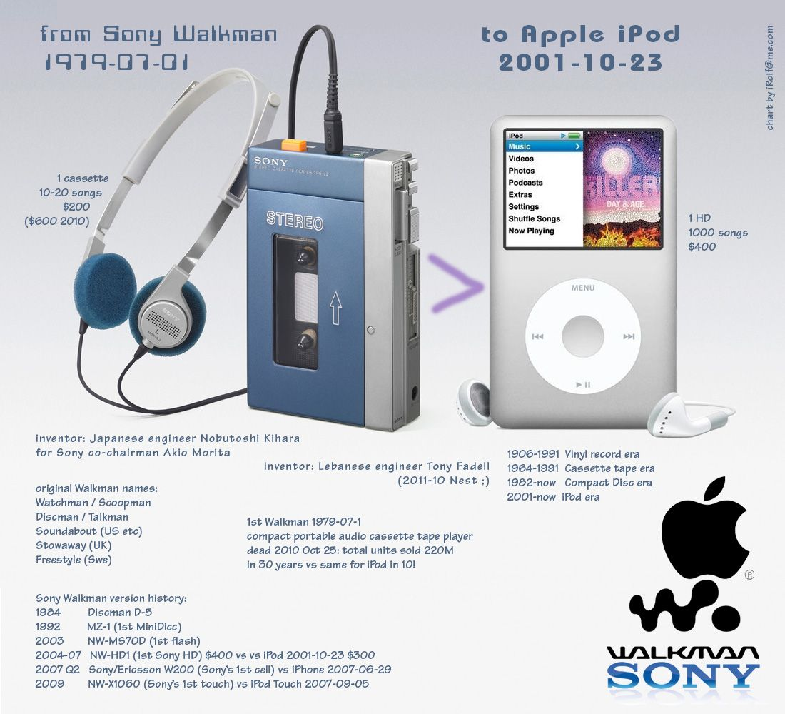iPOD ••Elegy•• by MacWorld's Kirk McElhearn 2014-07-21: the story of the iPod is, in many ways, the story of Apple's comeback...• Portable player invented 1979-07-01 by Sony's Japanese engineer Nobutoshi Kihara for Sony co-chairman Akio Morita vs portable digital player iPod 2011-10-23 by Apple's Lebanese engineer Tony Fadell • www.macworld.com/article/2455216/elegy-for-the-ipod-the-device-that-transformed-apple.html