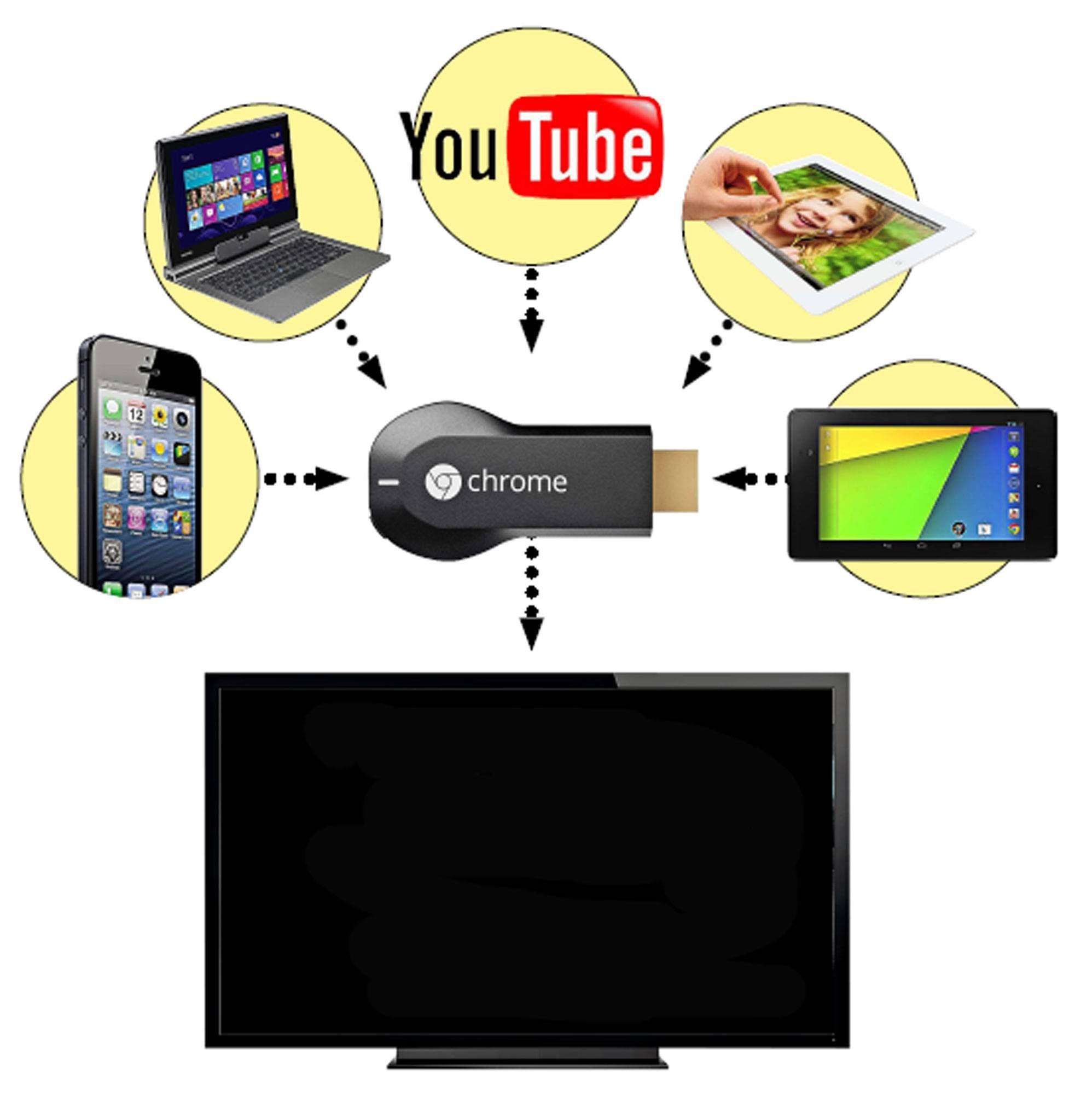 Is Google S Chromecast The Future Of Television Chromecast Hdmi Tv Stick