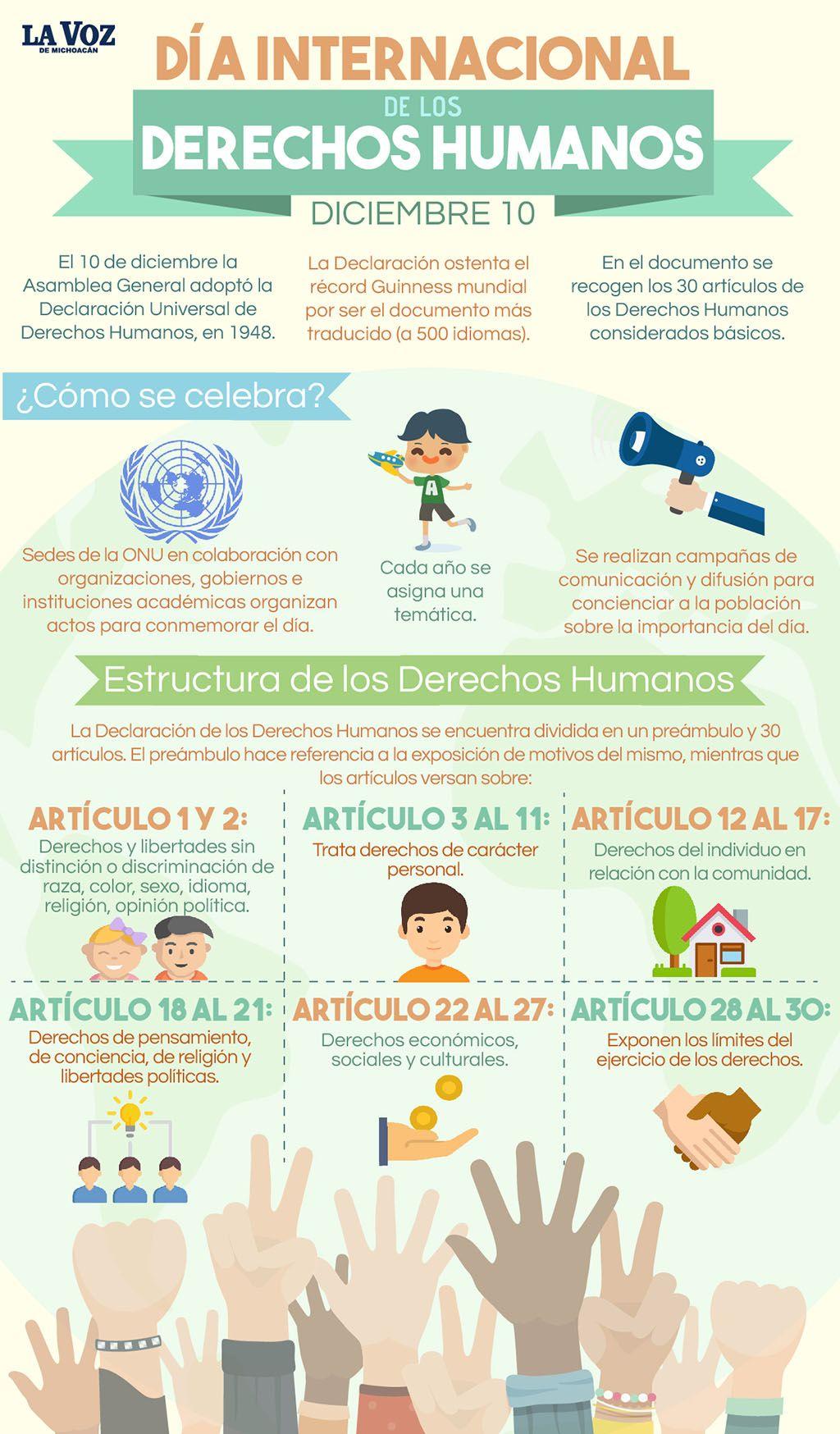 Derechos Humanos Dia Internacional 10 Diciembre Declaracion De Los Derechos Humanos Dia De Los Derechos Humanos Derechos Humanos