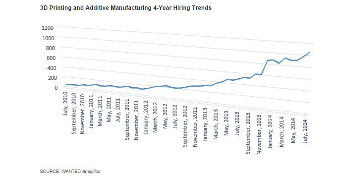 Demand For 3D Printing Skills Is Accelerating Globally