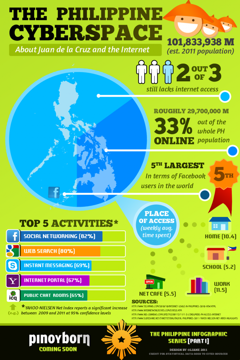 The Philippine Cyberspace Facts And Figures About Juan Dela Cruz And The Internet Internet Sta Networking Infographic Buying Followers How To Get Followers