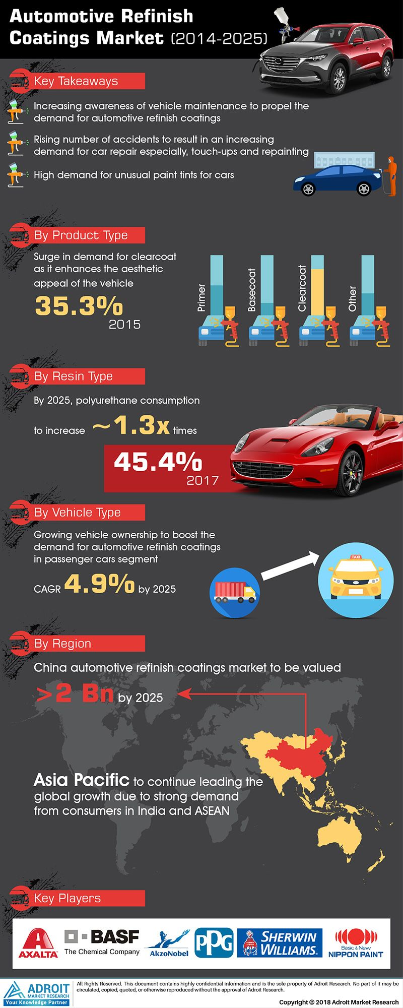 Automotive Refinish Coatings Market Growing Vehicle Ownership In Passenger Cars Segment To Rise At 4 Workplace Technology Business Opportunities Share Market