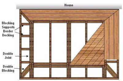 Photo of How To Support A Decking Frame