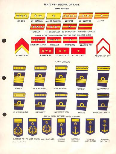 1944 Tm E 30 450 War Department Technical Manual Handbook On The Japanese Military Forces Military Ranks Army Military Ranks Navy Rank Insignia