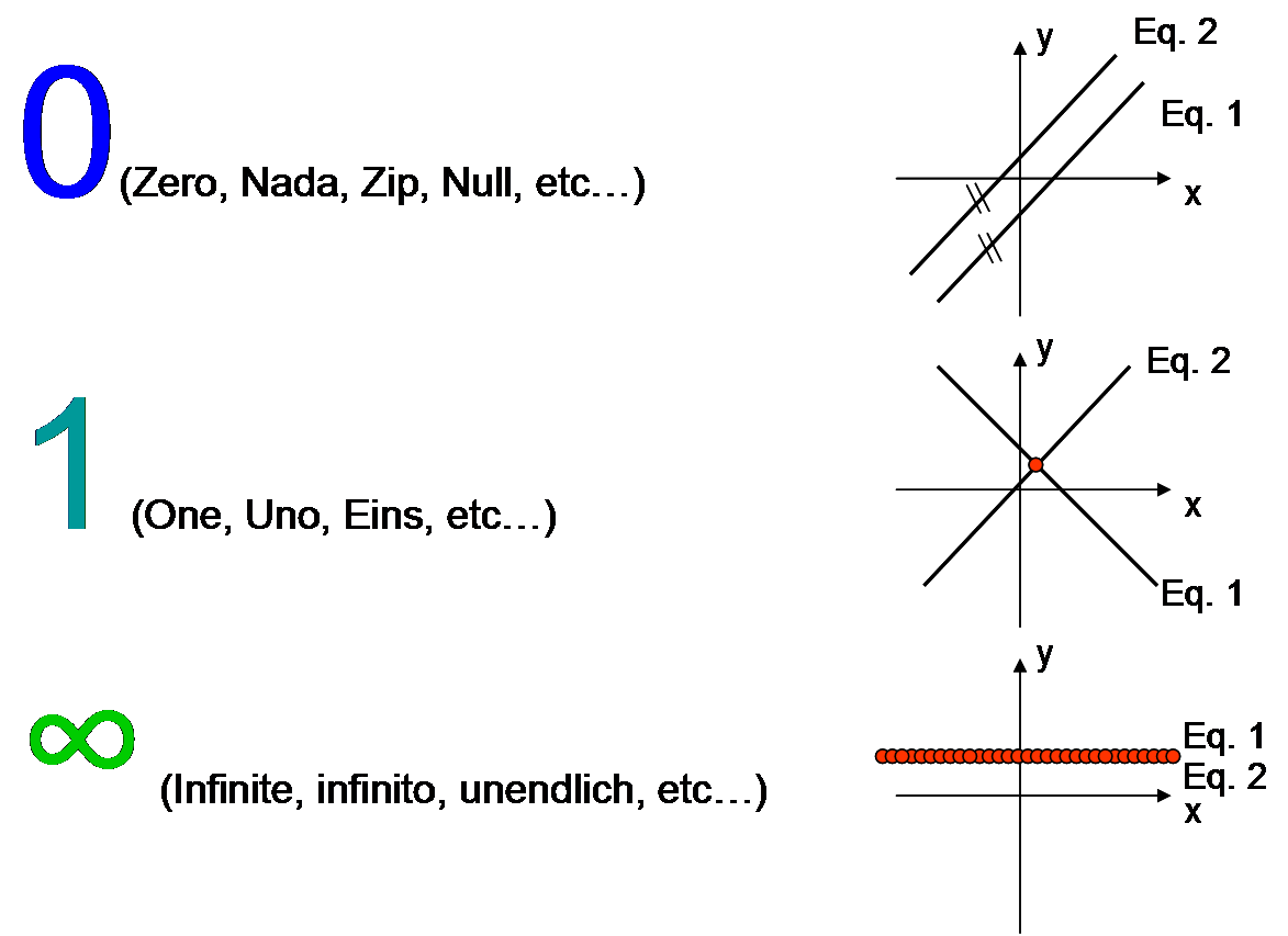System Of Equations Definition