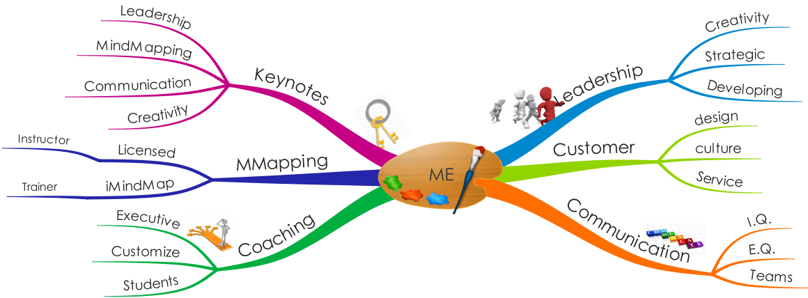 Mind Mapping Is Very Effective Tool To Understand And Grab Everything