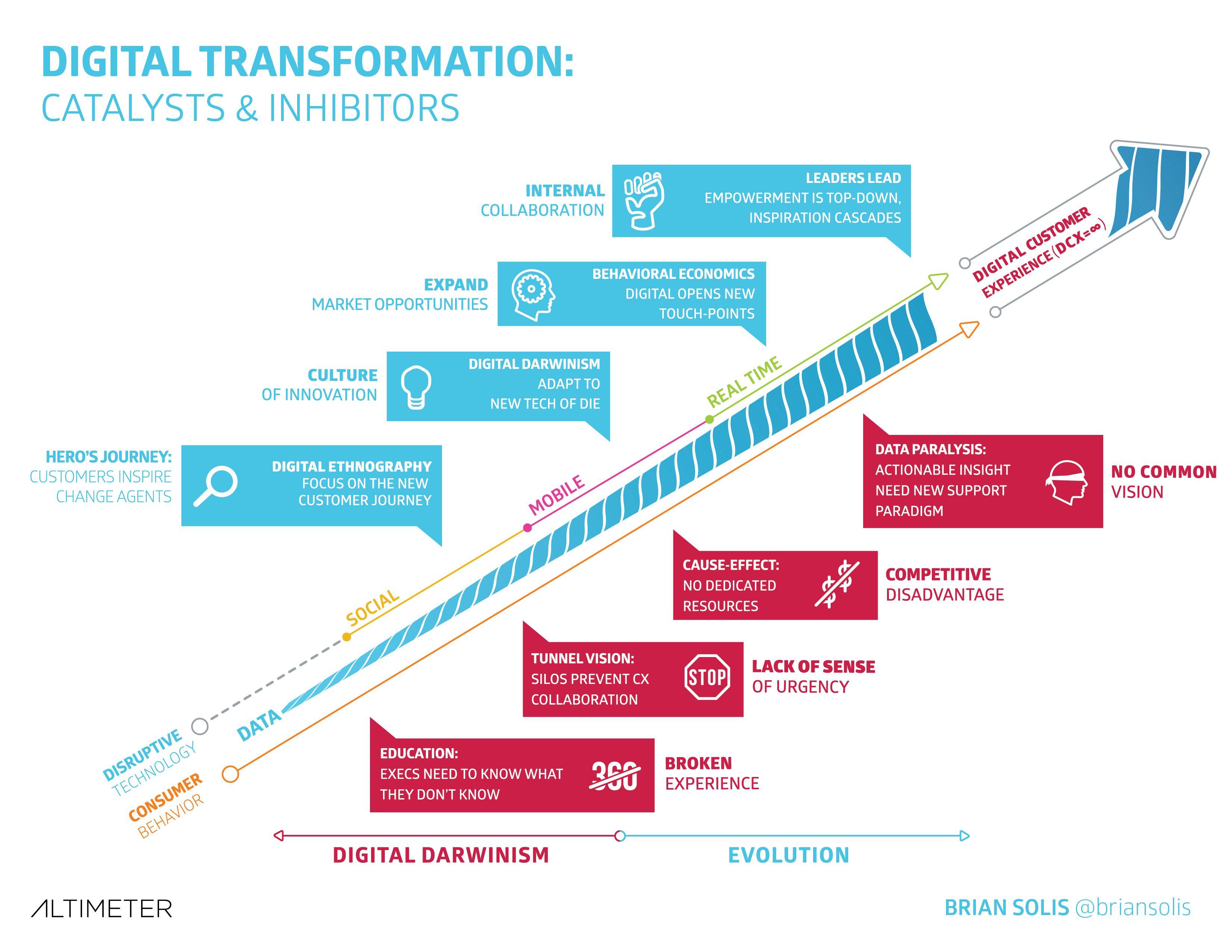 hy digital transformation should - HD3300×2550