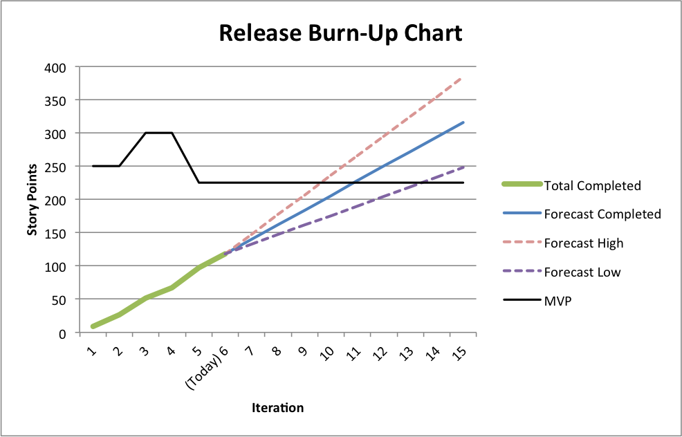 Sampleburnupchart scrum software development wikipedia sw how to create a release burn up chart ccuart Image collections