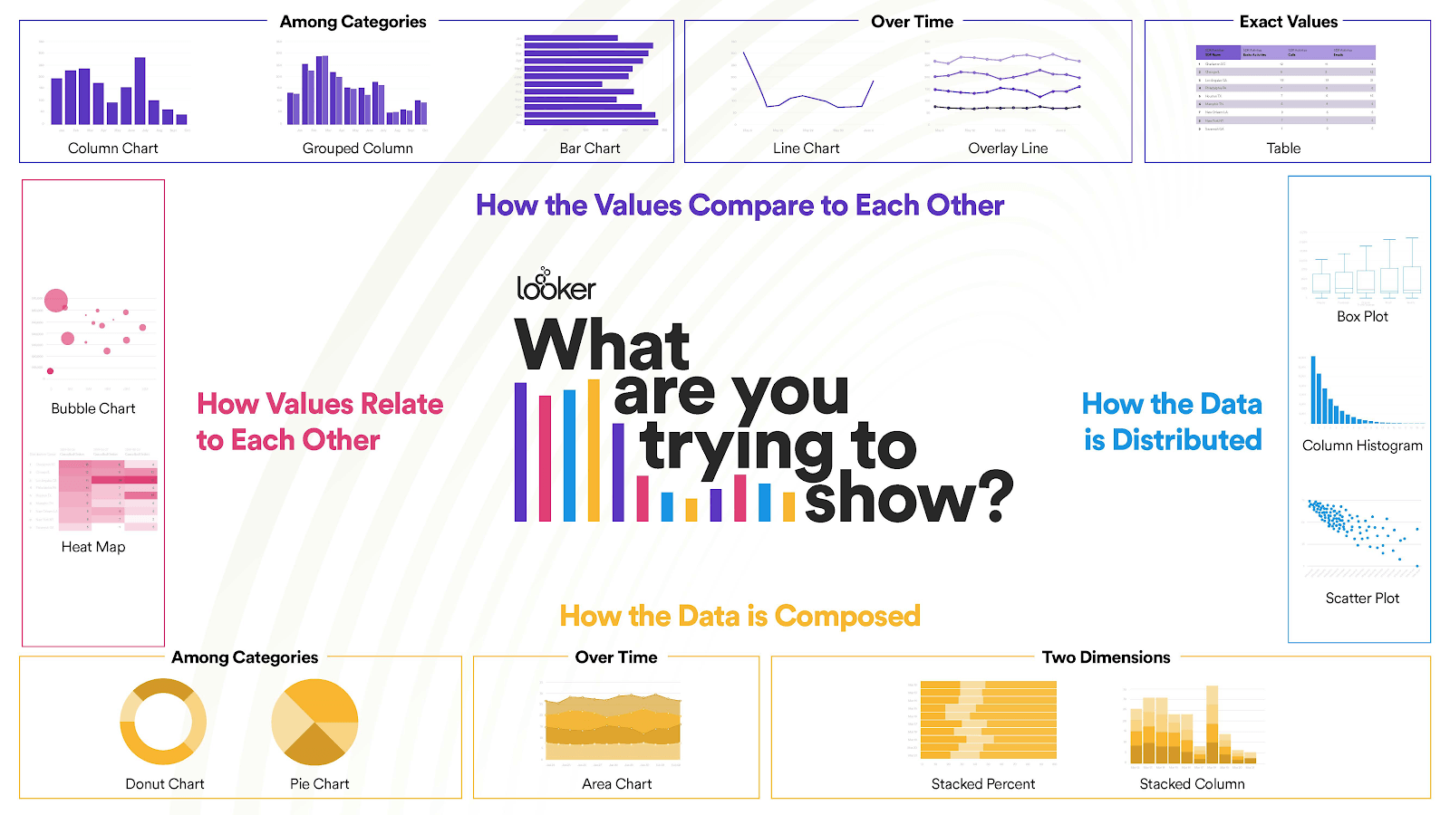 How To Choose The Best Chart Or Graph For Your Data Datavisualization Graphs Data Graphing Bubble Chart Data Visualization