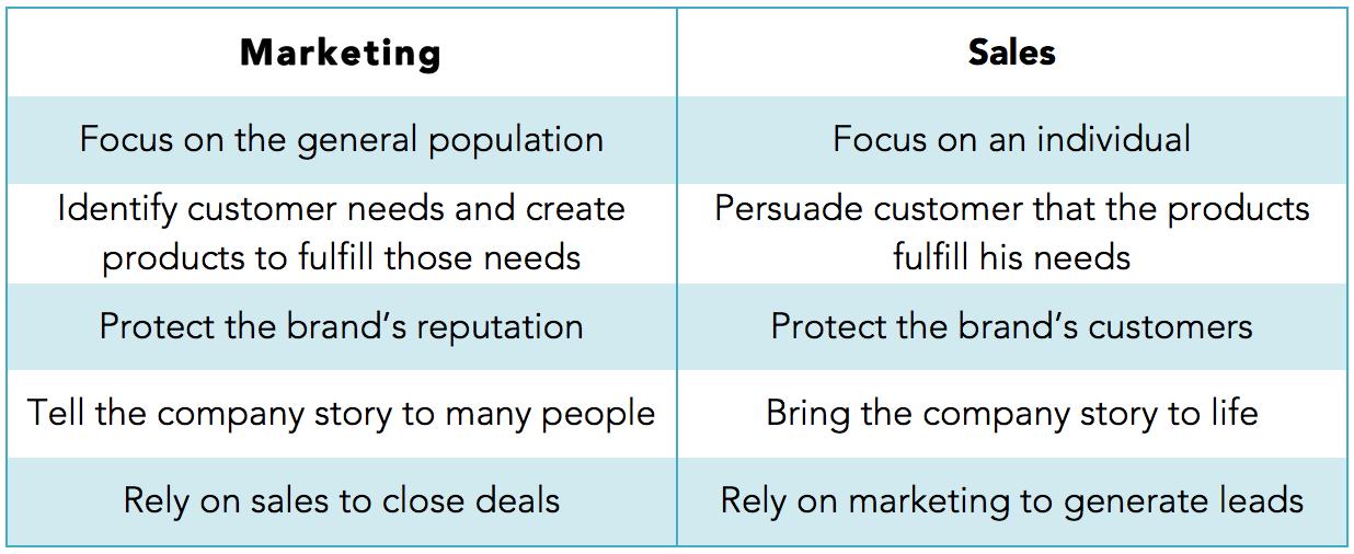 sales vs marketing Google Search Branding Pinterest
