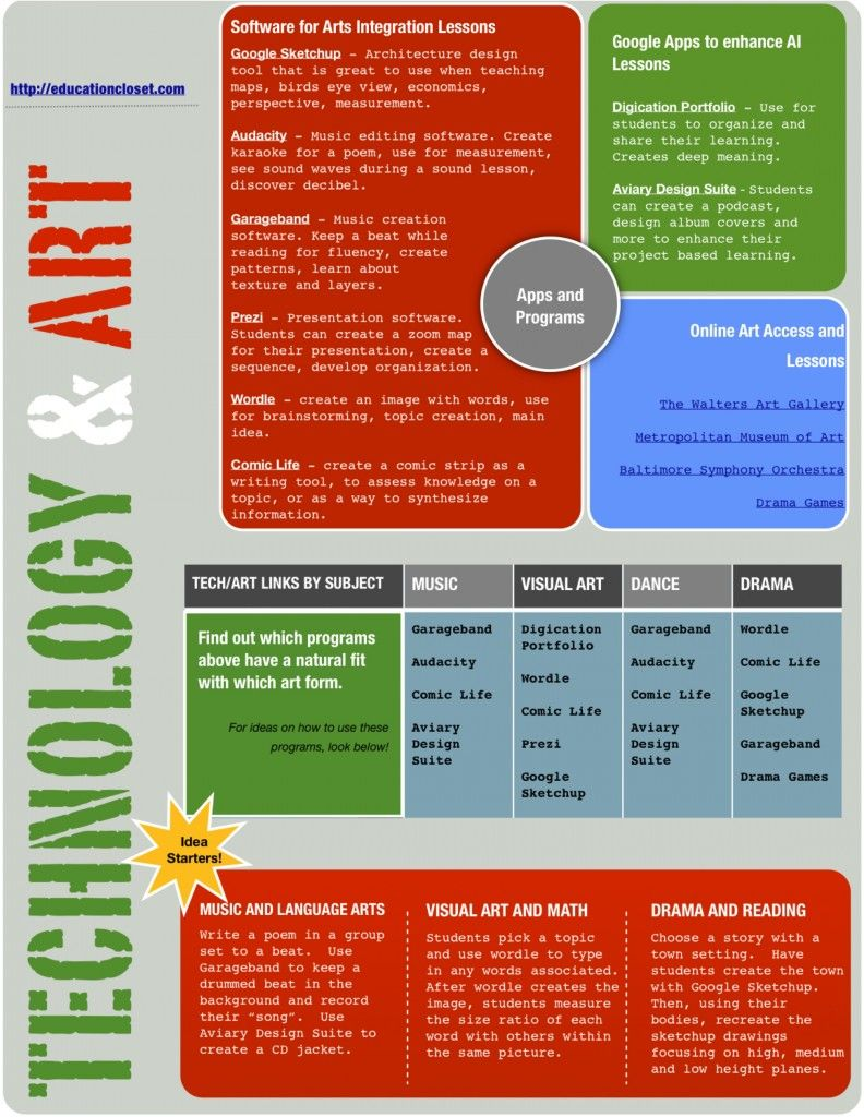 Technology and Arts Integration Worksheet - Education Closet ...