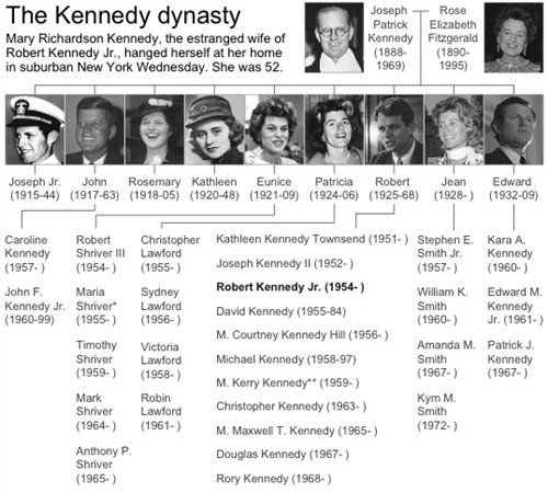 Kennedy Family Tree Pictures Kennedy Family In 2019 Jfk