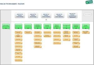 Itil glossary itil and it service management itsm for Itil implementation plan template