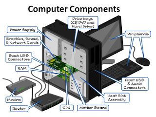 Components Or Parts Of Computer Learn Computer Basics