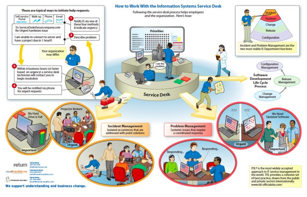Itil Working With Service Desk How To Work With The Information System Service Desk Information Technology Technology Infrastructure Pinterest For Business