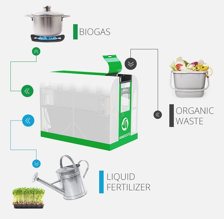 The HomeBiogas System | Zero waste | Home, Underfloor