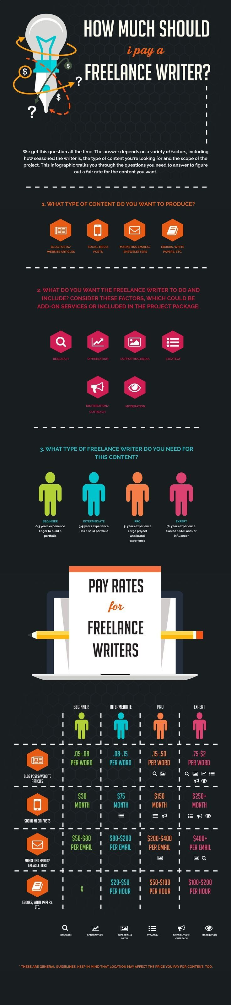 How Much Should I Pay a Freelance Writer? Infographic