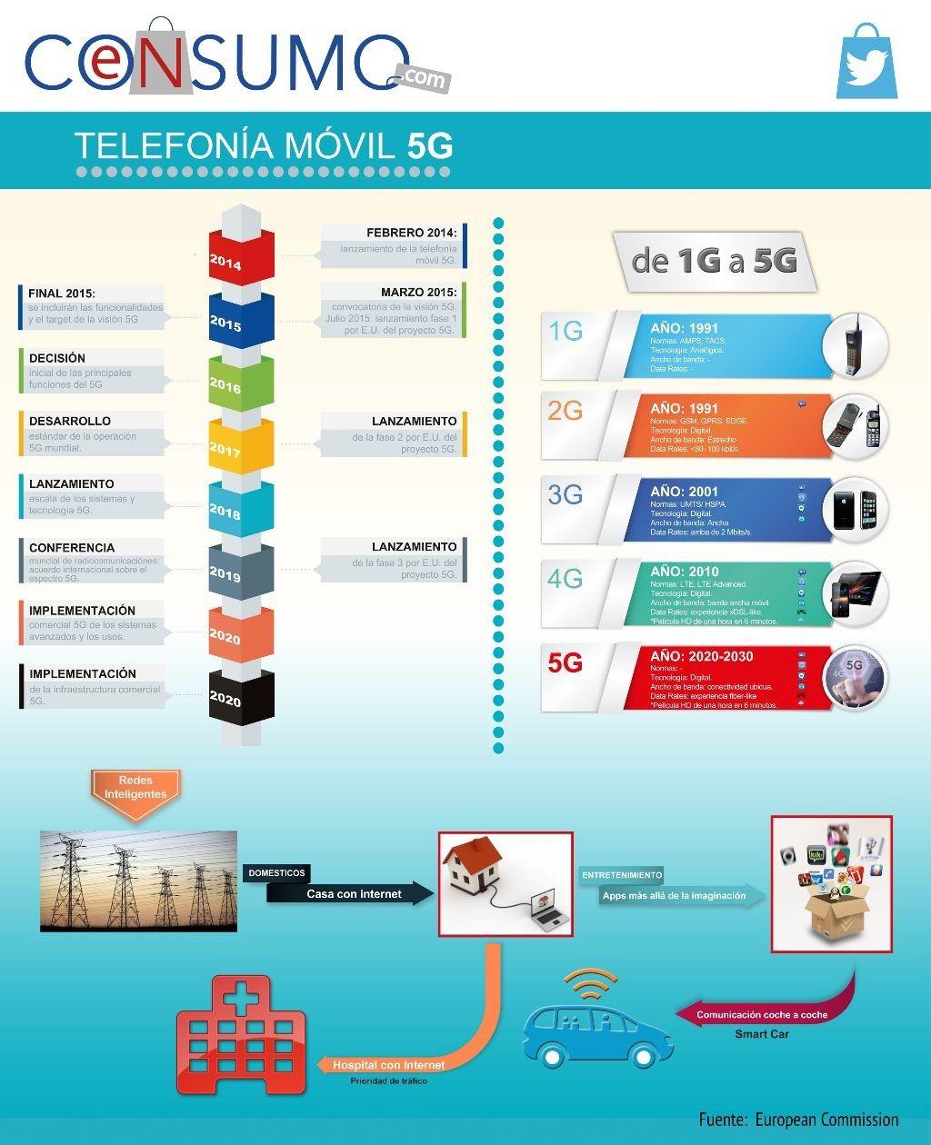 Telefonía Móvil #5G #4G #LTE, #celulares #comunicaciones #internet