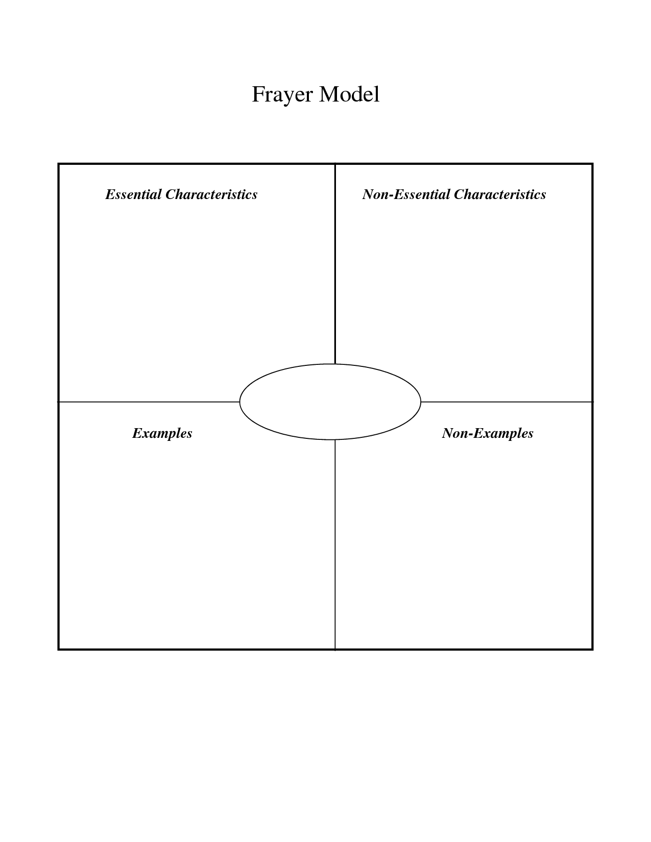 Blank Frayer Model Graphic Organizer