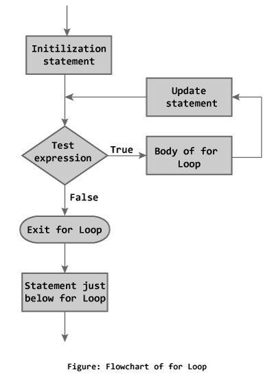 For Loop Flowchart Case University Electrical Engineer