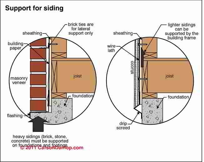 Image Result For Stone Masonry And Brick Wall Thickness Construction Pinterest Stone
