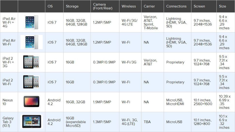 Compare The Best Models On Market Including Ipad Nexus Galaxy And Surface To See Which One Is Right For You