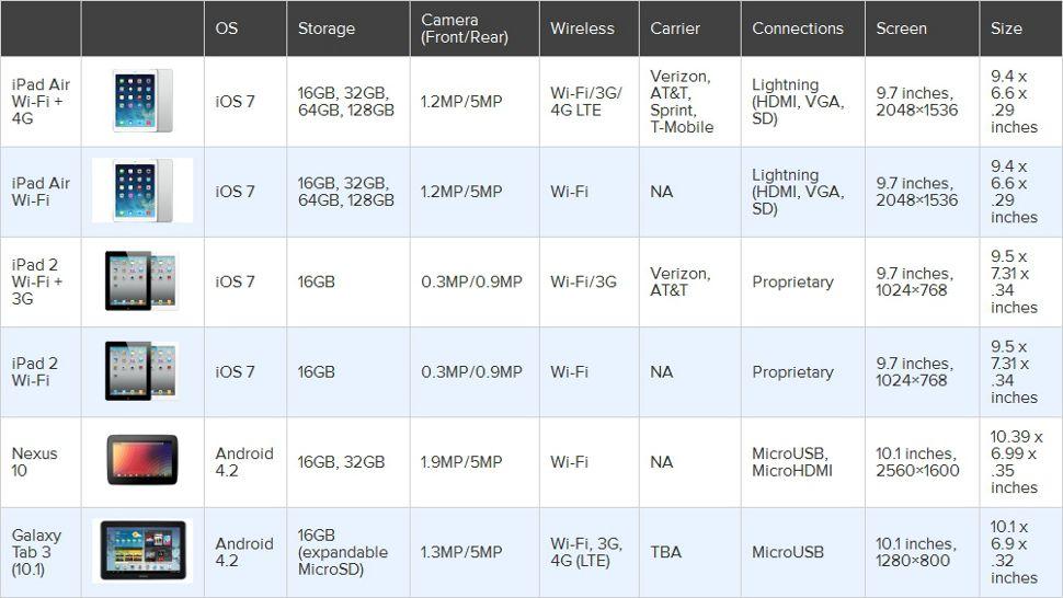 Tablet Comparison Chart - Full size tablets Tech Stuff Tablet