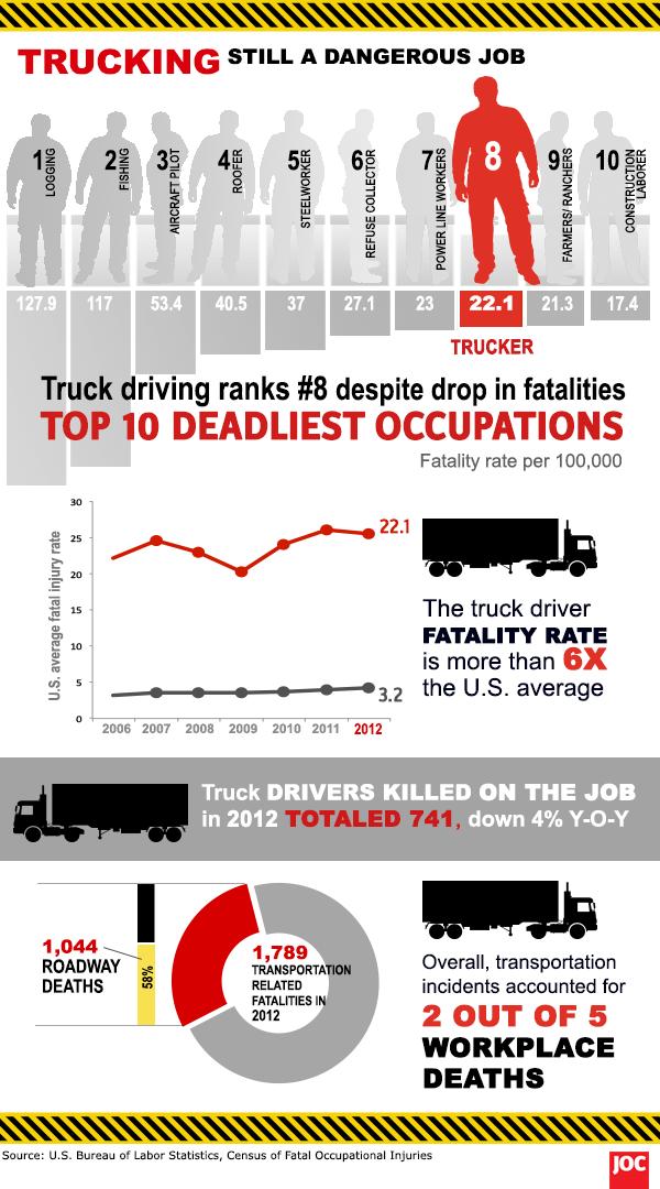 Truck driver fatalities infographic Infographics Truck