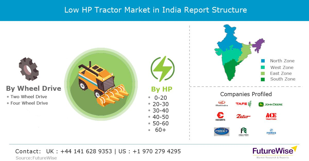 Low Hp Tractor Market Global Trends Market Share Industry Size