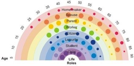 Amazing The Life Career Rainbow: Finding A Work/Life Balance That Suits You  Life Career