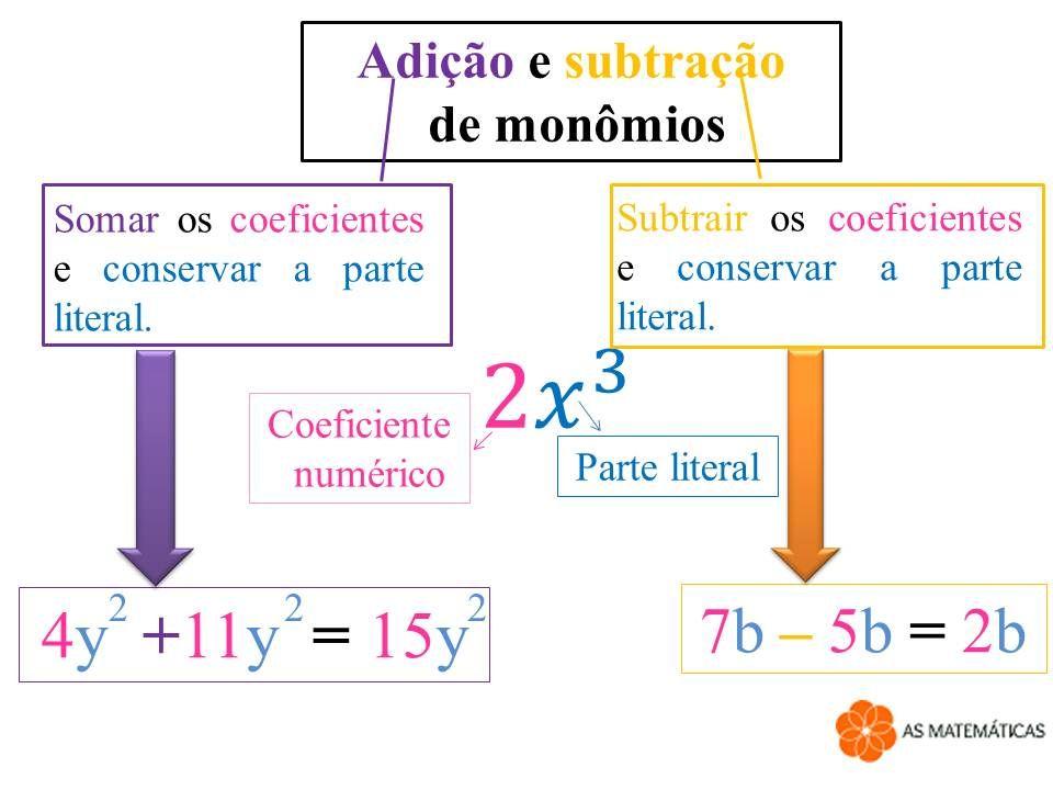 Pin De Hanson Rogerio Em Sorrisos Adicao E Subtracao Matematica