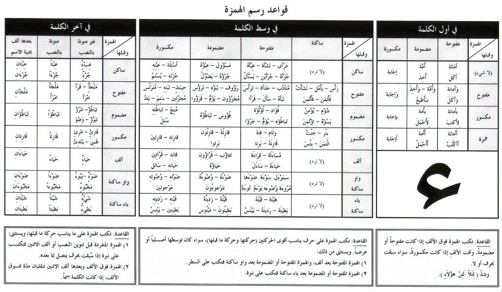 عبدالله النعيمي On Twitter Learning Arabic Arabic Language Arabic Worksheets