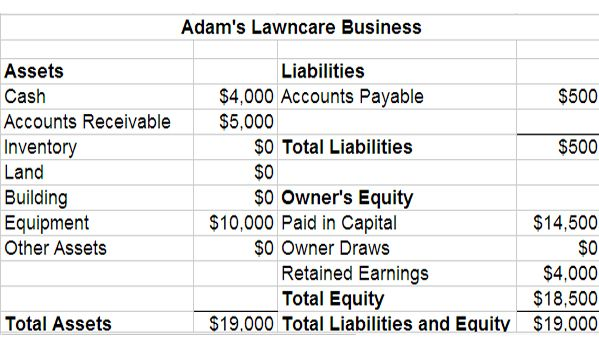 Learn how you can create your own balance sheet in excel 2007 - balance sheet template word