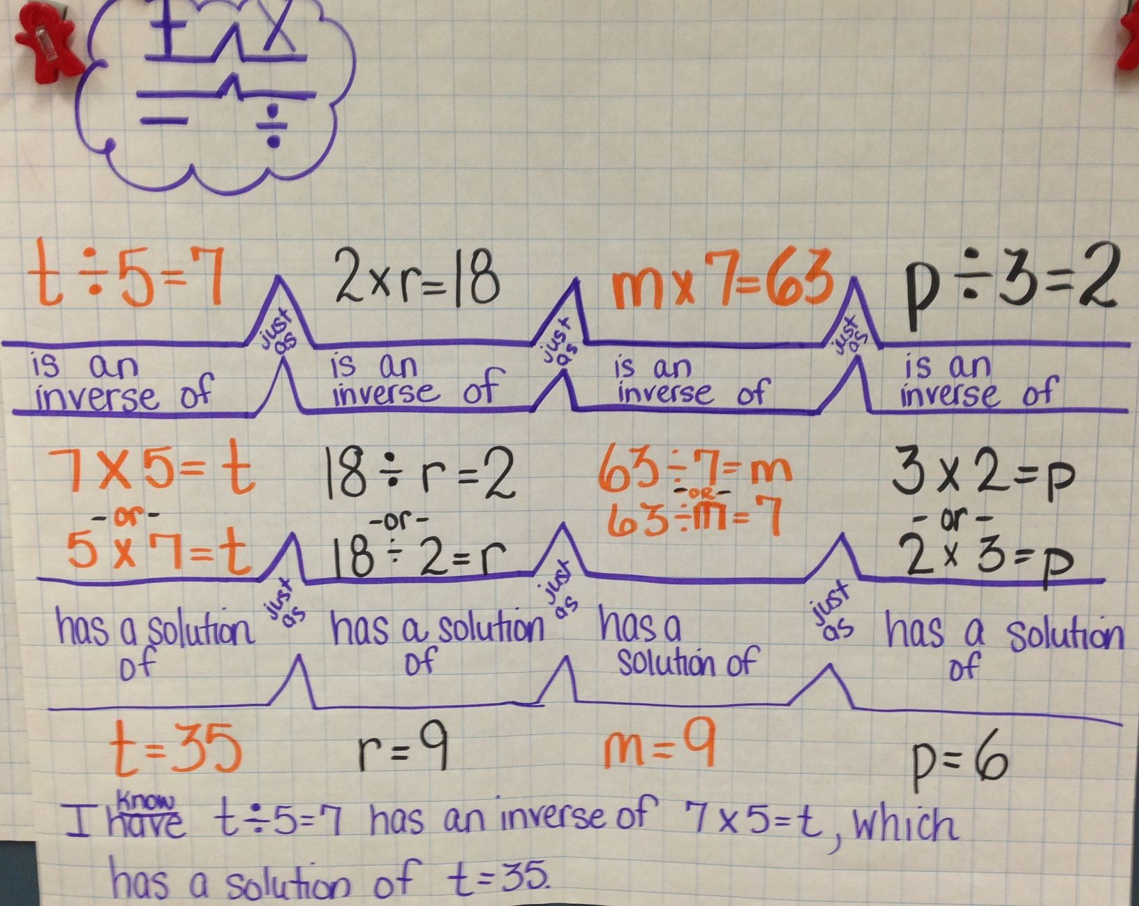 Bridge Map With Algebraic Problems Focus On Inverse