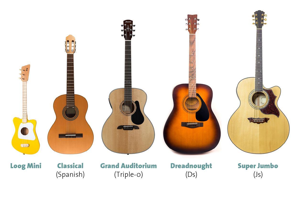 How to Learn Guitar   Learn guitar beginner, Learn guitar, Guitar