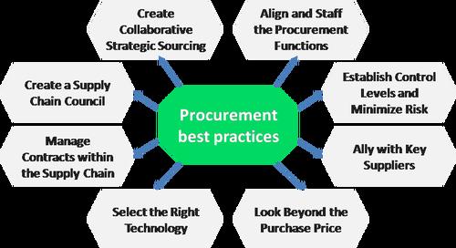 Procurement Best Practices Procurement Process Procurement Procurement Management