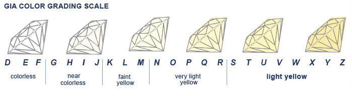 diamond clarity chart - Google Search Diamonds Pinterest - diamond clarity chart