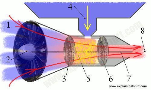 How Do Jet Engines Work Jet Engine Engineering Aviation History