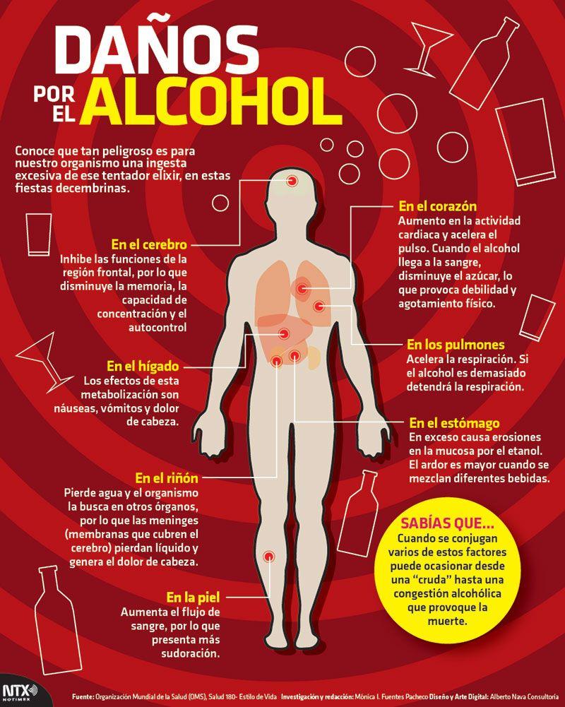 Danos que provoca el alcohol en el organismo