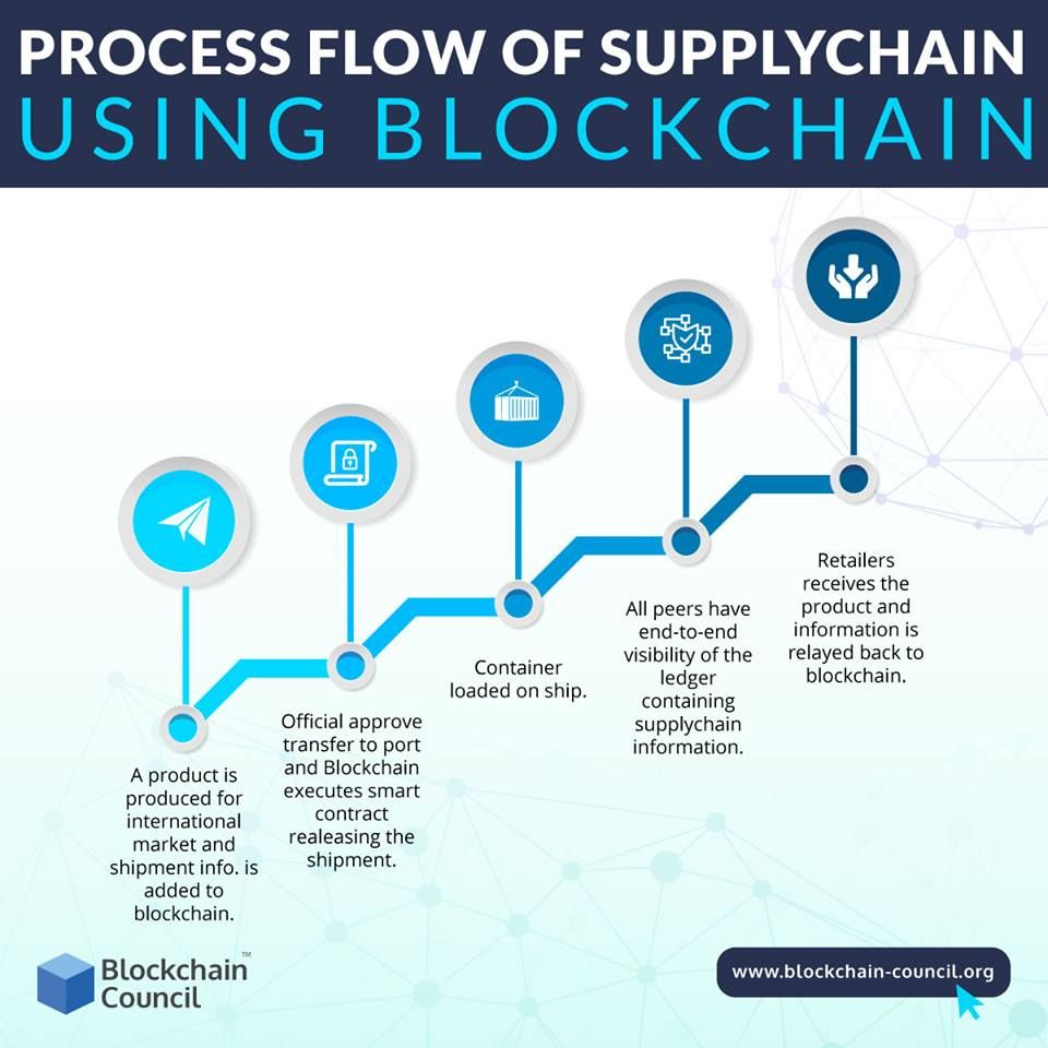 Learn How Blockchain Will Transform The Supply Chain And Logistics With Its Tracking And Recording Feature Th Blockchain Disruptive Technology Economic Times