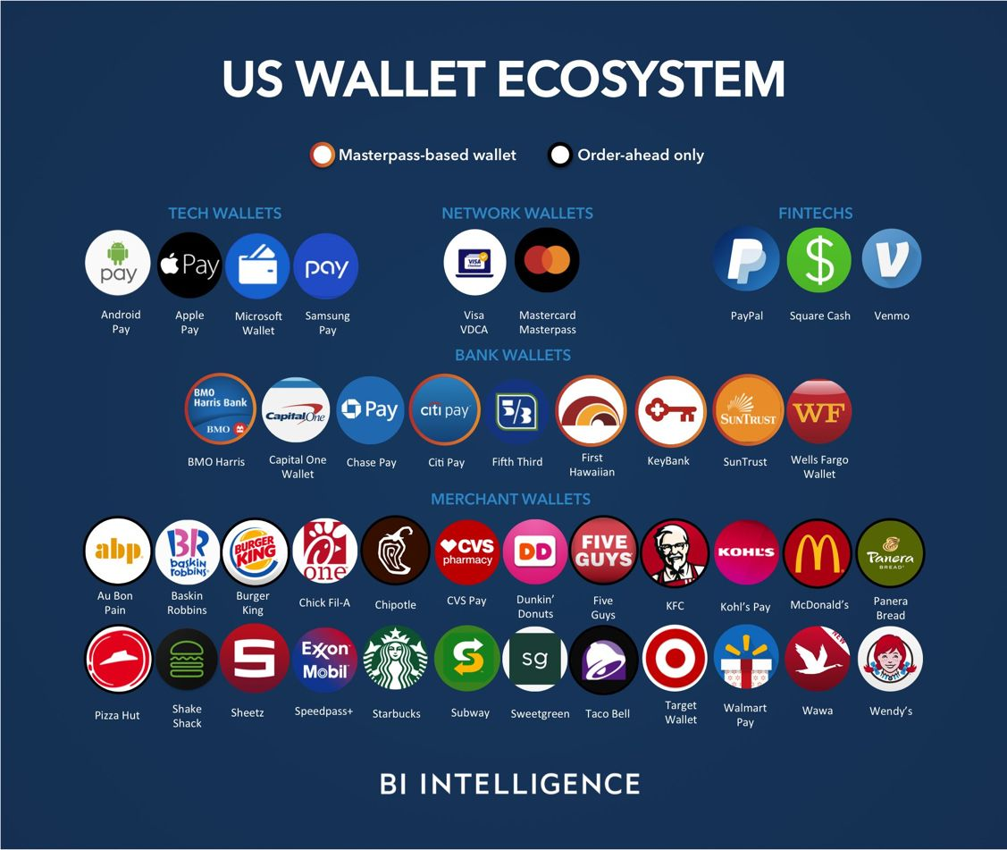 Pin By Rad Kapital On Fintech Samsung Pay Mobile Payments Mobile Wallet
