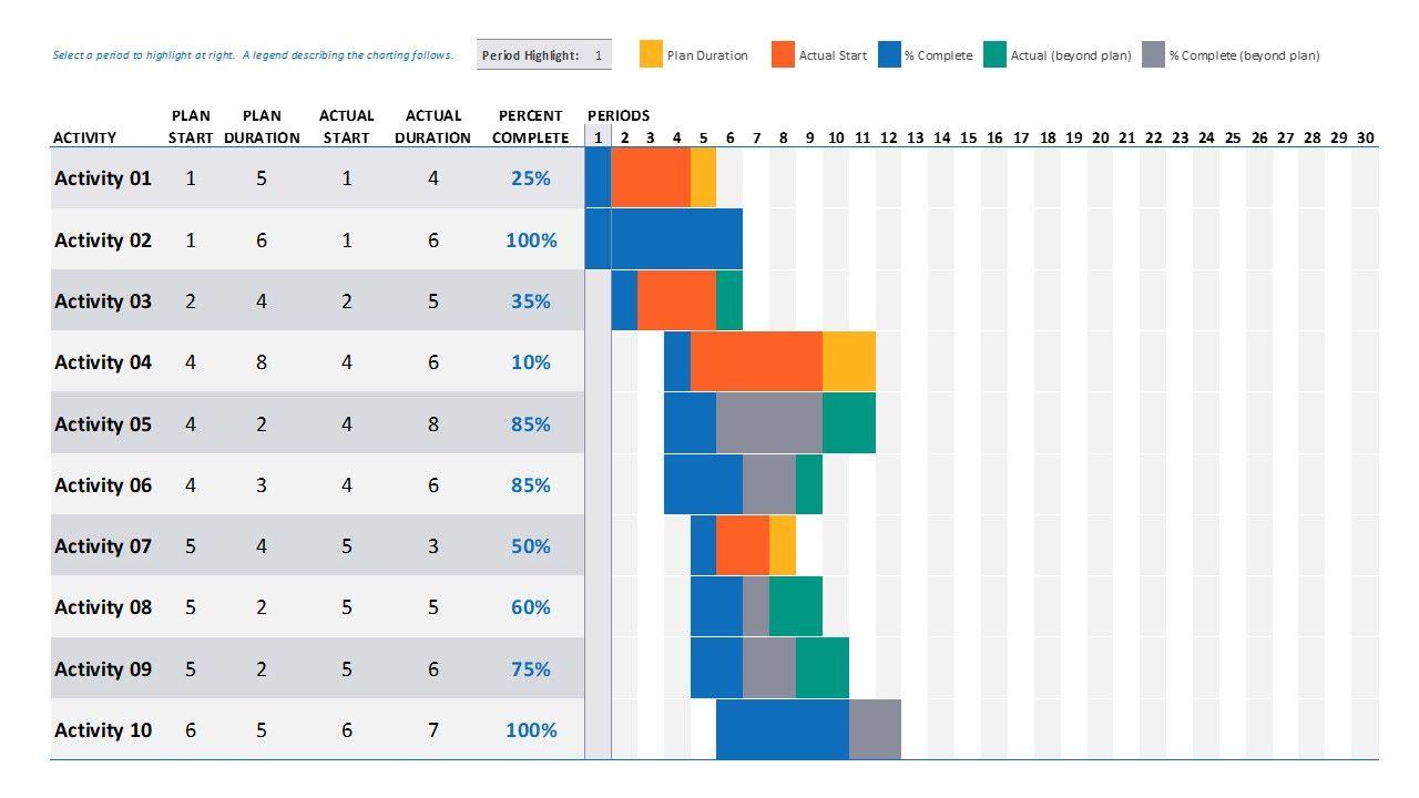 Data Driven Gantt Chart Powerpoint Templates Slidemodel Gantt Chart Powerpoint Templates Chart
