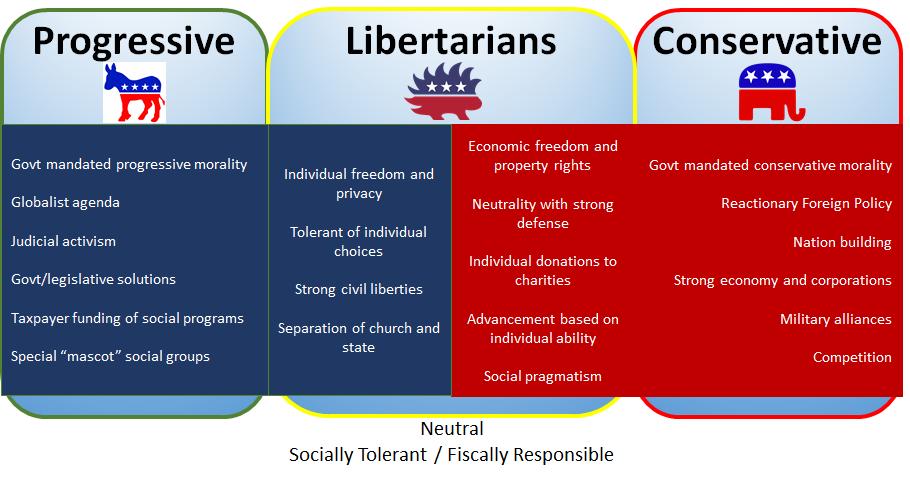 9 Libratartain Ideas Libertarian Libertarian Party Politics