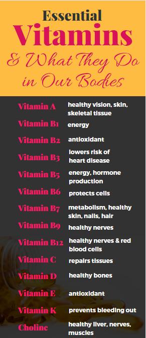 What do vitamins do in our bodies? #vitamins #vitaminsupplements #weightloss #ketodiet #dietplan #loseweight #ketorecipes #diet #weightlosstransformation #vitamins